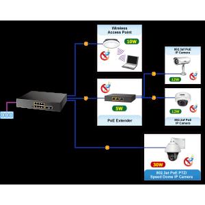 PLANET GSD-1008HP 8-Port Gigabit POE Desktop Switch